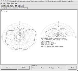 Simulation dans MMANA d'un OCF Dipole sur 20m