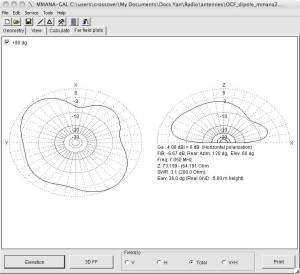 Simulation dans MMANA d'un OCF Dipole sur 40m