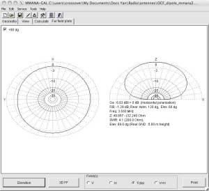 Simulation dans MMANA d'un OCF Dipole sur 80m
