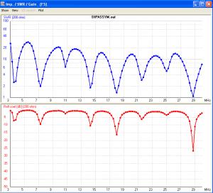 Simulation faite avec NEC par F2MM Jacques
