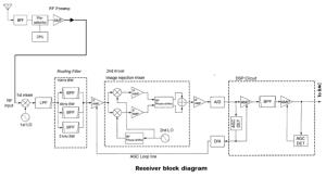 Schéma fonctionnel du récepteur de l'IC-7700